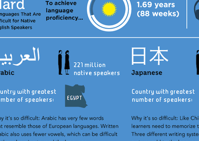 Do you know how much time do Japanese English learners need to master the English?
