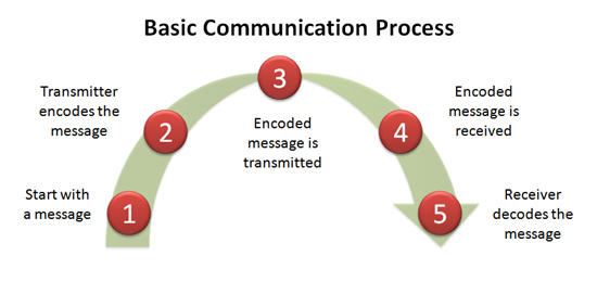 TheCommunicationProcess3