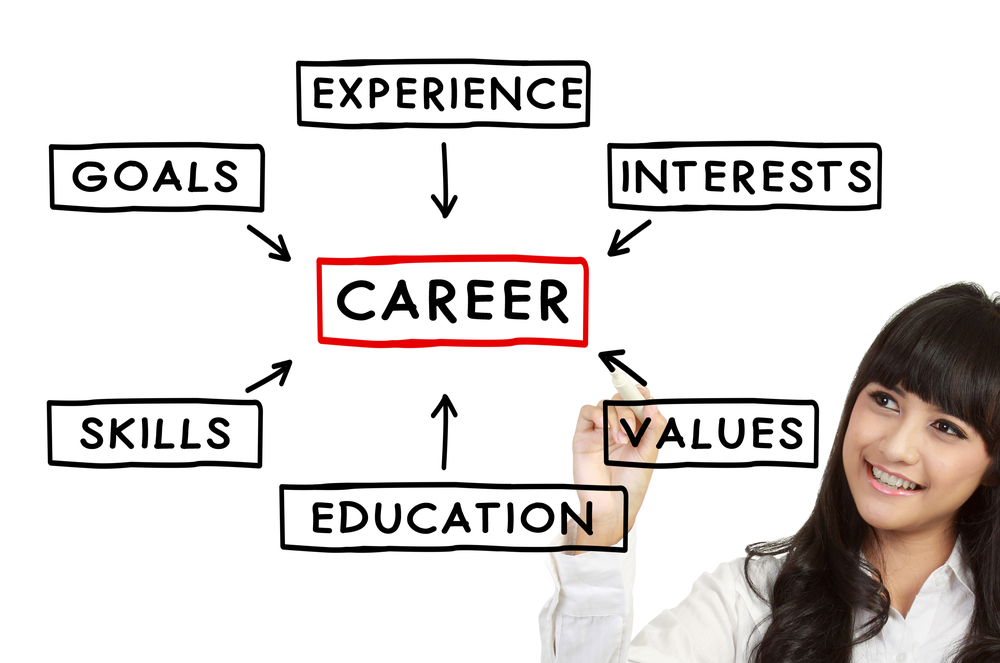 Find-The-Right-Career-For-You